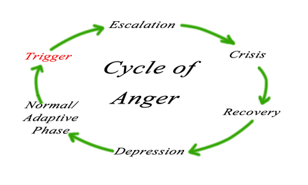 escalation: cycles of anger Stock Photo