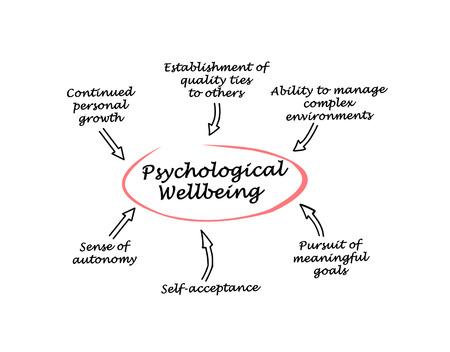 autonomia: Psychological Wellbeing Foto de archivo
