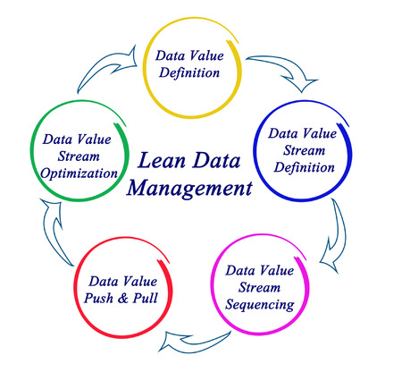 to lean: Lean Data Management Stock Photo