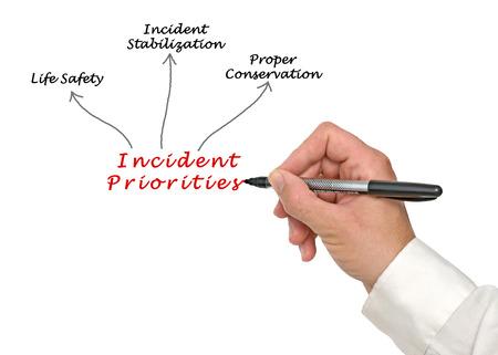 Incident Priorities Stock Photo
