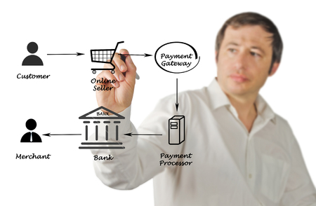 Payment processing Imagens