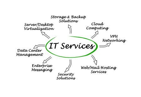 web services: IT  Services Stock Photo