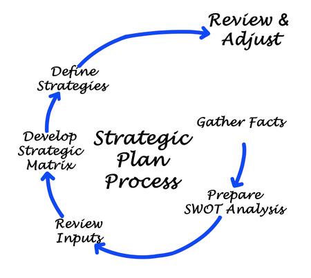 strategic: Strategic Plan Process