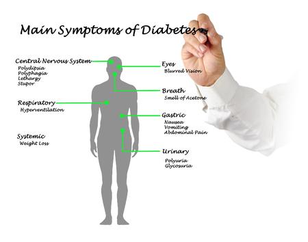 systemic: Main Symptoms of Diabetes  Stock Photo
