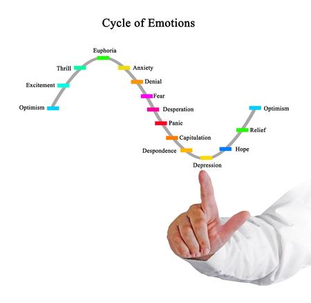 Ciclo di emozioni Archivio Fotografico