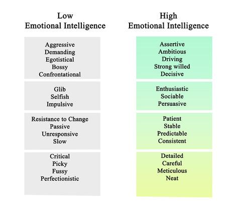unresponsive: Emotional Intelligence