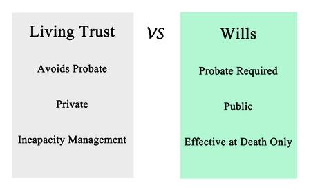 trust: Living Trust  VS Wills