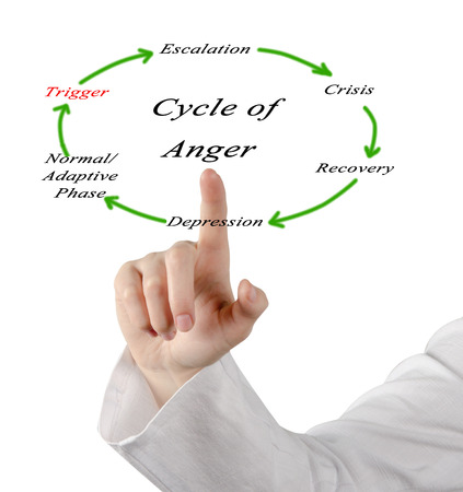cycles of anger Stock Photo