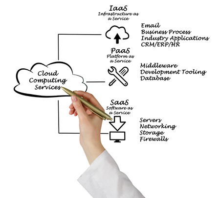 middleware: Cloud Computing Services