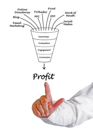 profit funnel
