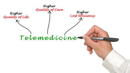 Telemedicine Stock Photo