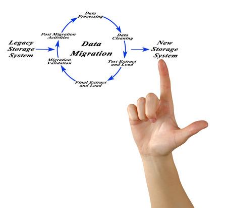 Diagram of Data Migration