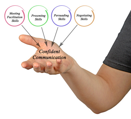 Diagram of Confident Communication