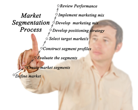 differentiation: Market segmentation process