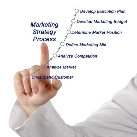 situational: Marketing strategy process
