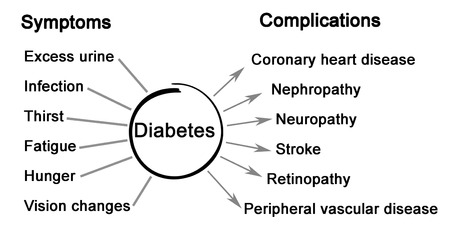 complications: Symptoms and complications of Diabetes