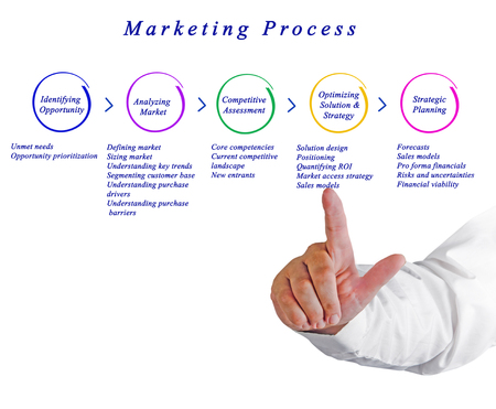 Diagram of Marketing Process Stock Photo