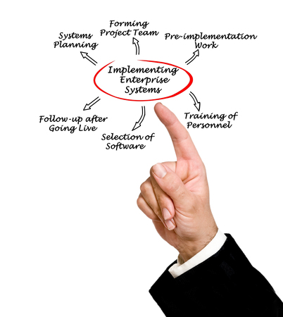 implementing: Implementing Enterprise System Stock Photo