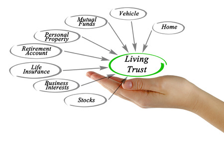 heir: Diagram of Living Trust