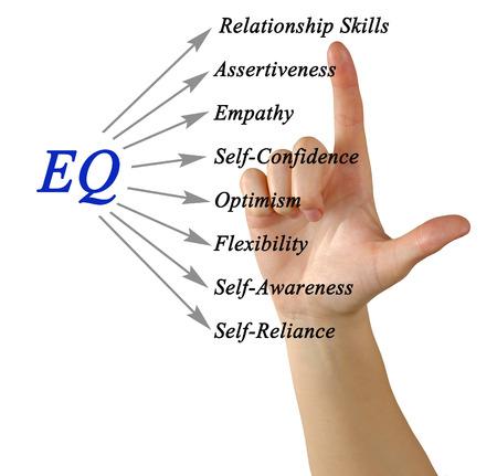 Diagram of EQ Фото со стока