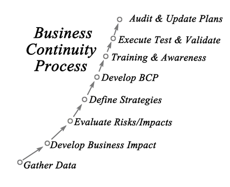bcp: Business Continuity Process Stock Photo