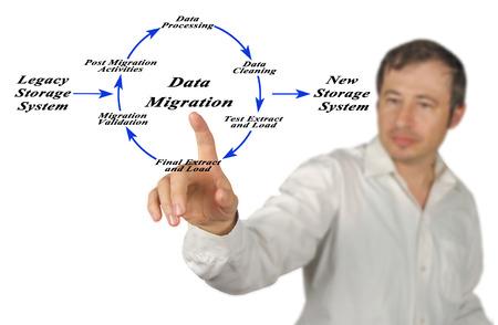 Diagram of Data Migration  Stock Photo
