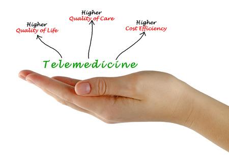 Telemedicine Standard-Bild