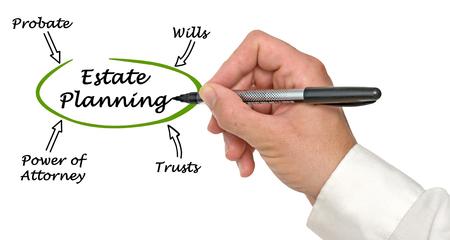 Diagram van Estate Planning Stockfoto - 67604757