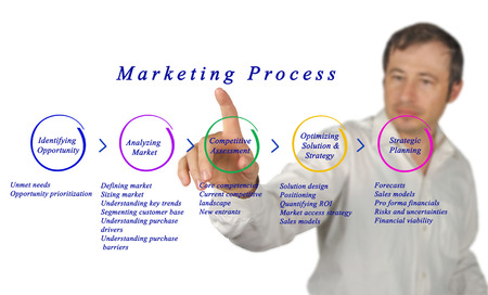 prioritization: Diagram of Marketing Process  Stock Photo