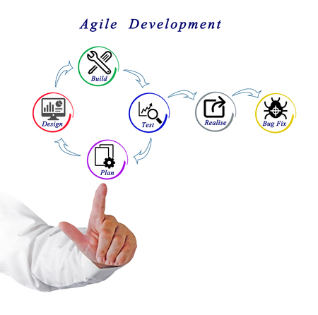 agile: Agile  Development