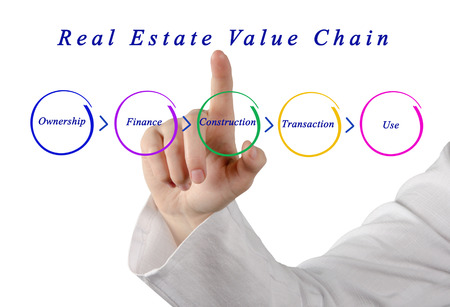 real estate: Real Estate Value Chain