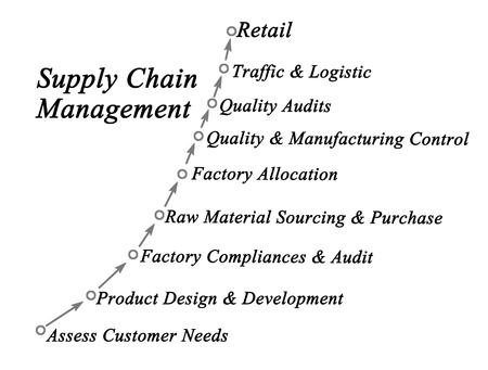 audits: Supply Chain Management