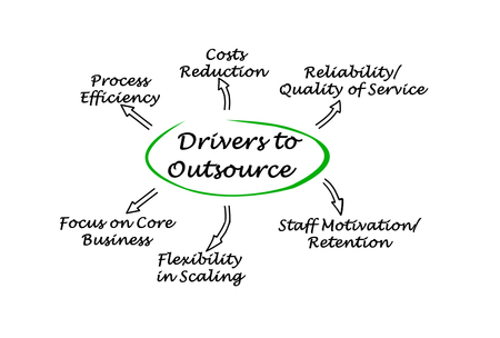 outsource: Drivers to Outsource