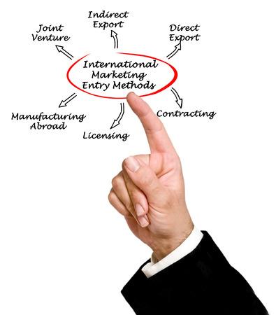 contracting: International Marketing Entry Method