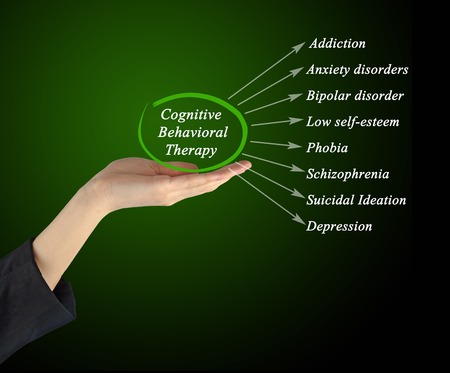 counseling cognitive behavioral therapists Cognitive-behavioral therapy (cbt) is a psycho-social intervention that is the most widely used evidence-based practice for improving mental health guided.