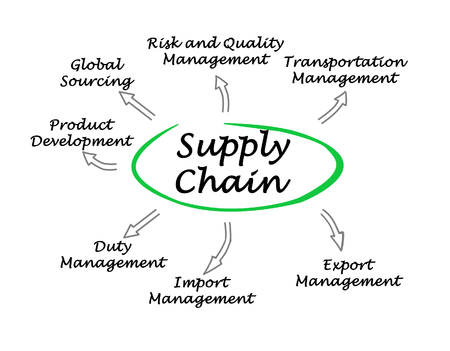 sourcing: Supply Chain