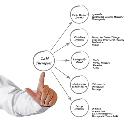 Cam Therapies Stock Photo
