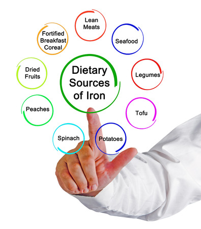 dietary: Dietary Sources of Iron