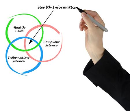 Diagram of health informatics