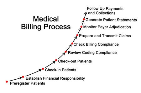 payer: Medical Billing Process Stock Photo