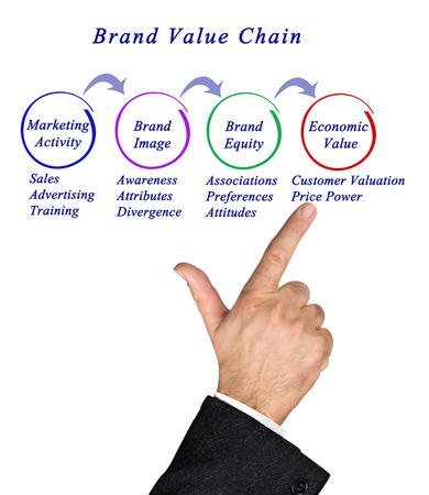 divergence: Brand Value Chain