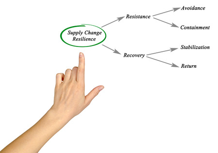 stabilization: Supply chain resilience Stock Photo