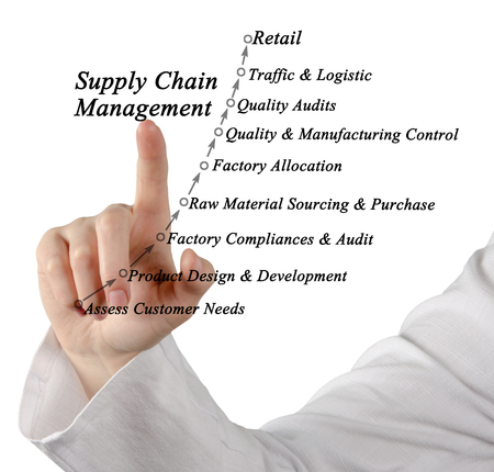 sourcing: Supply Chain Management