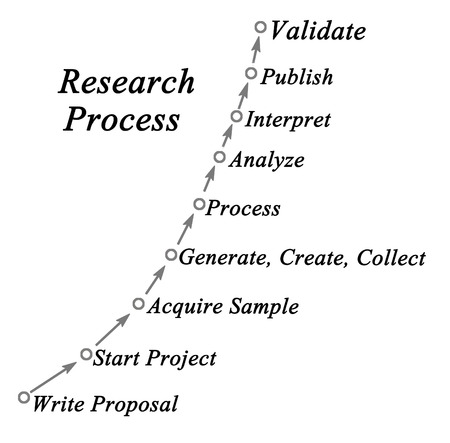 acquiring: Research Process Stock Photo