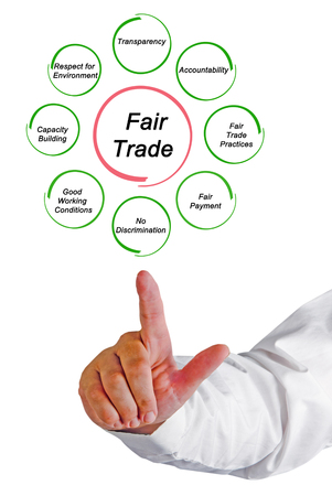 principles: Principles of Fair Trade