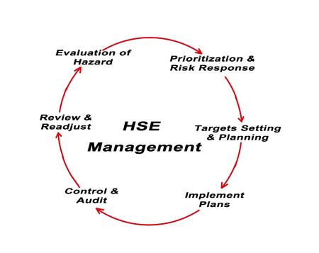 Gestion HSE