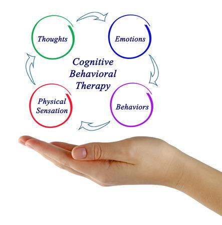 Diagrama de la terapia cognitivo-conductual Foto de archivo - 77025729