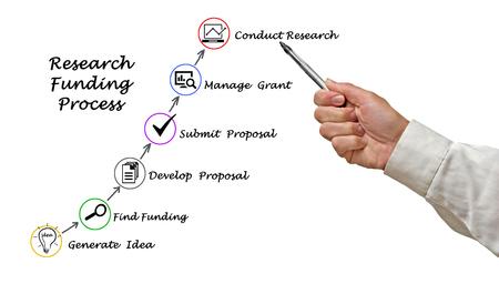 Diagrama del proceso de financiación de la investigación