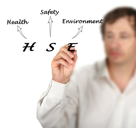 Diagram of Health and Safety Environment photo