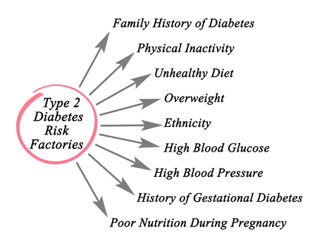 gestational: Type 2 Diabetes Risk Factories Stock Photo